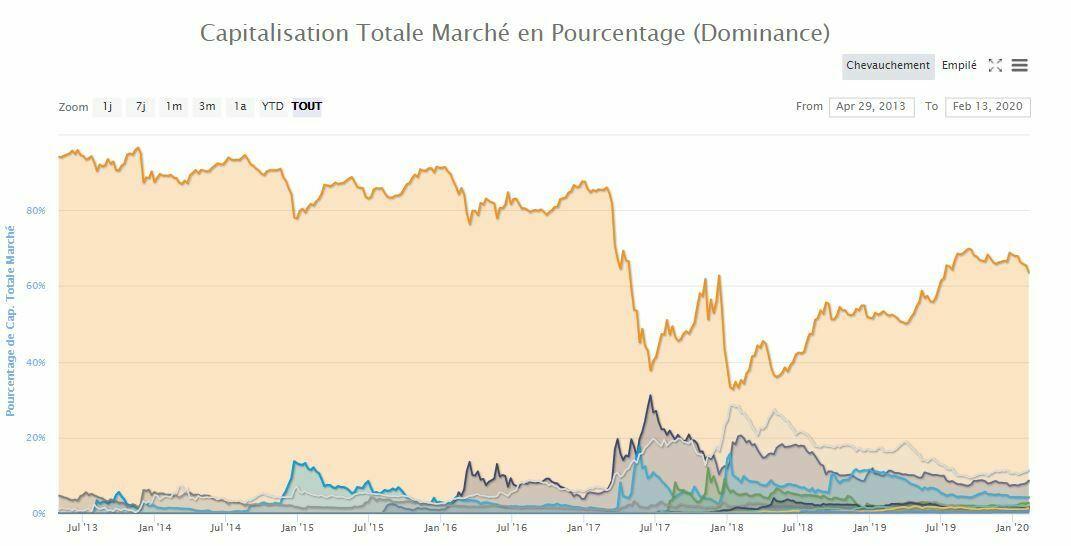 Domination du Bitcoin marchés globaux