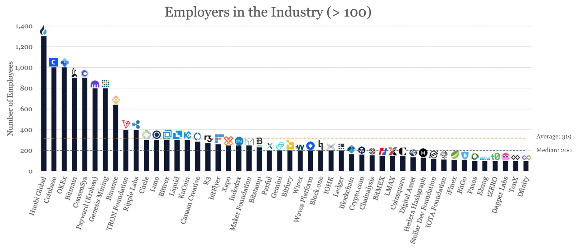 Employeurs cryptos dans le monde