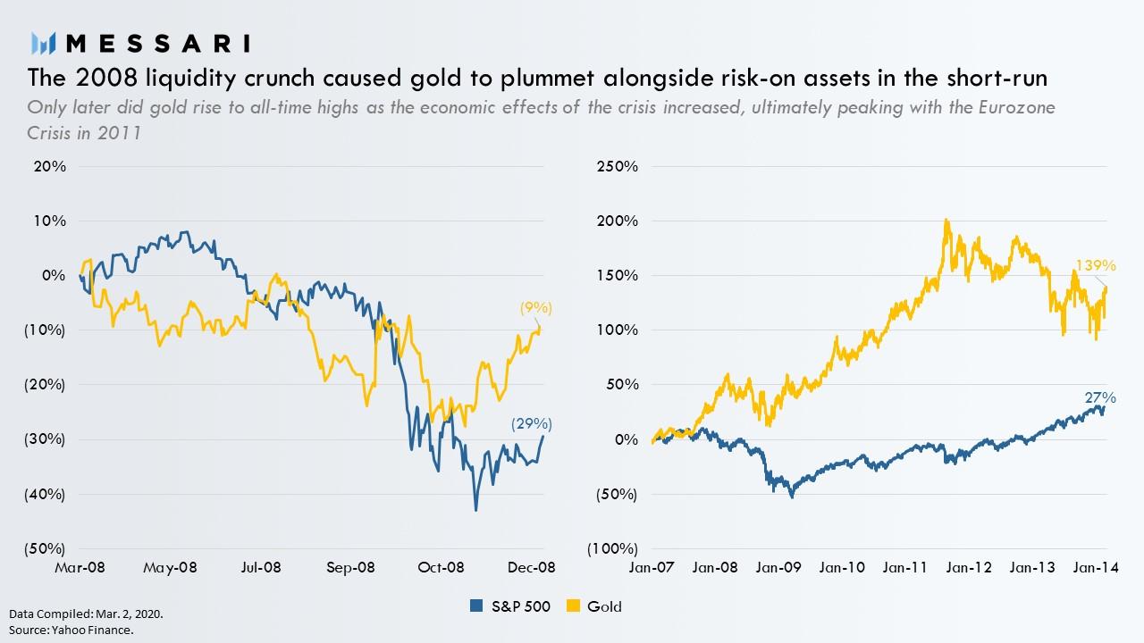 Evolution de l'Or lors de la crise financière de 2008