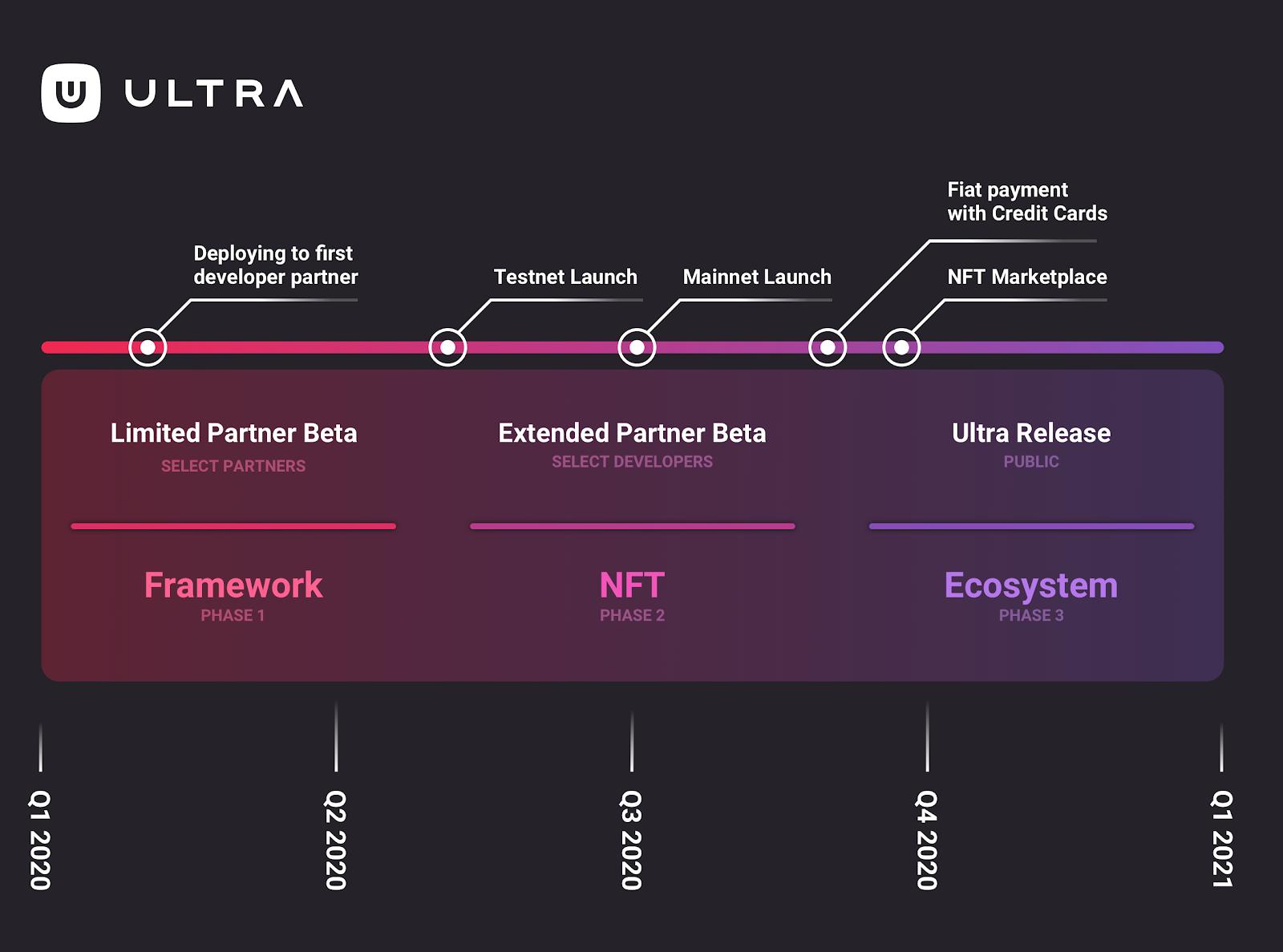 Roadmap Ultra