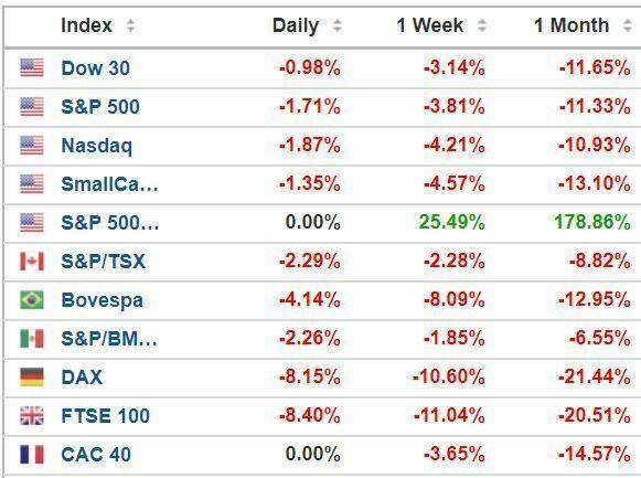 Indice boursier Etats-Unis