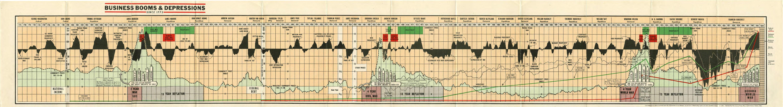 Cycles économiques États-Unis 1775 1943