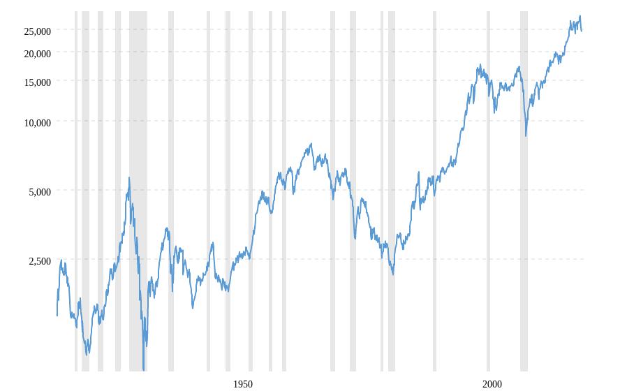 Dow Jones 1915 2020
