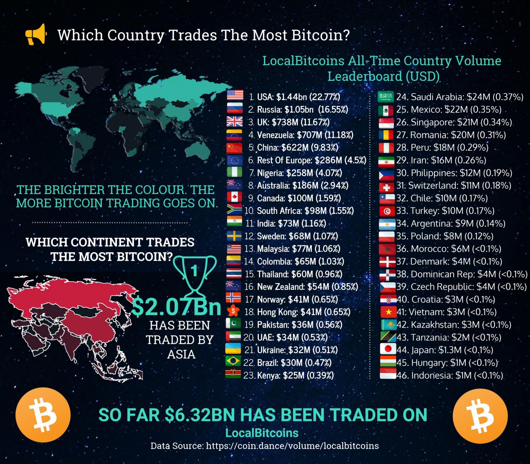 les pays qui échangent le plus de bitcoins sur localbitcoin