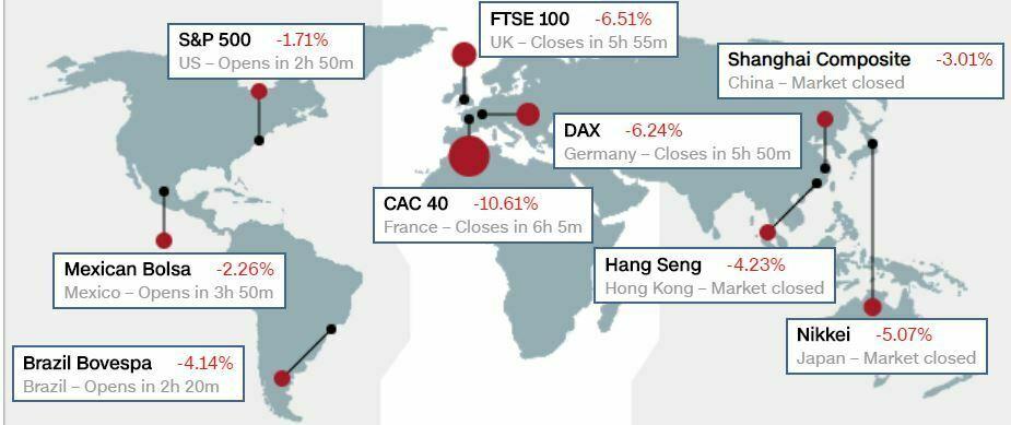 état des marchés dans le monde