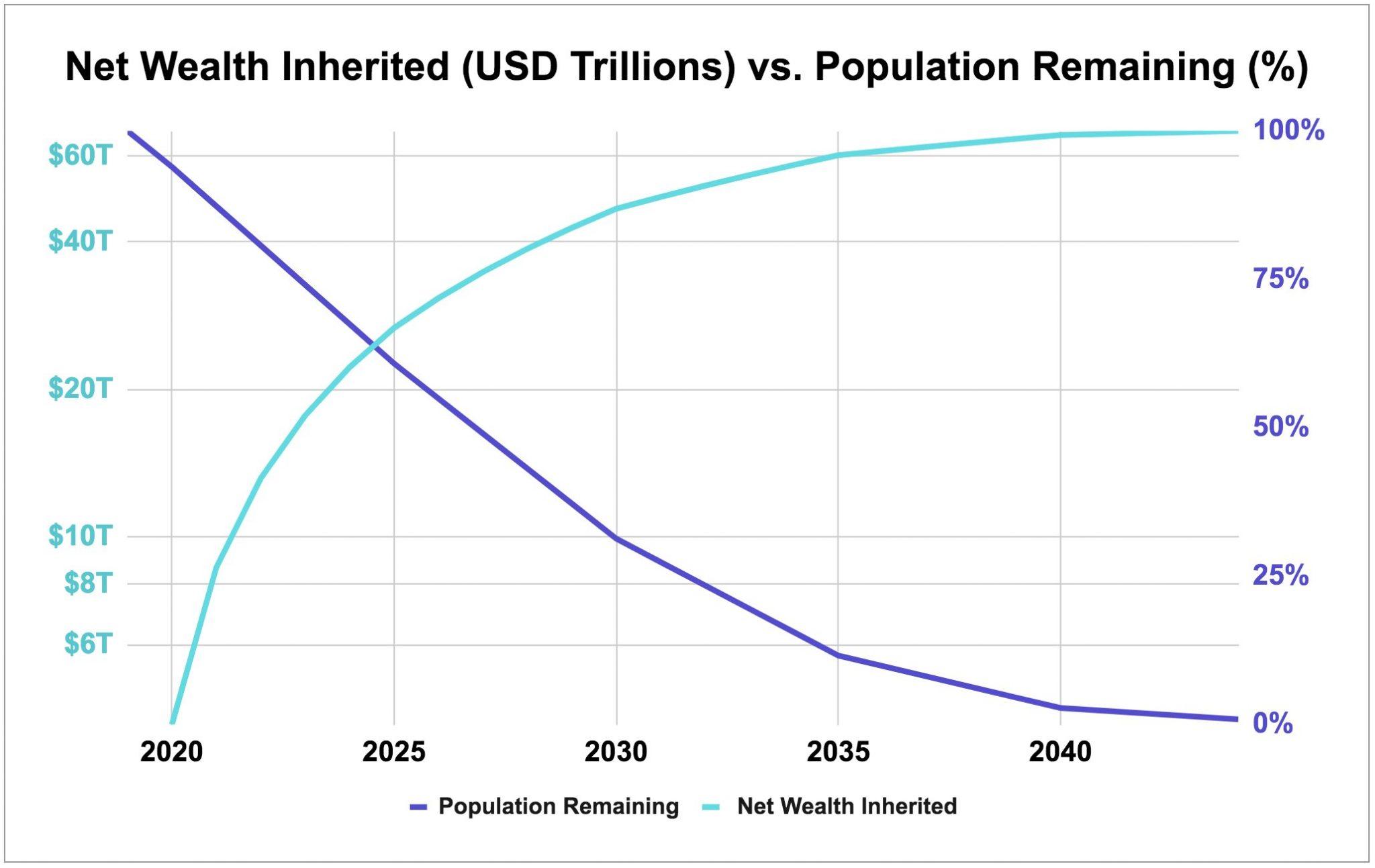Transfert des richesses Boomers Millenials Kraken