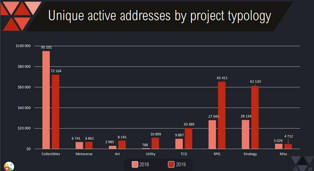 Adresses de tokens non fongibles NFT par type de jeux blockchain