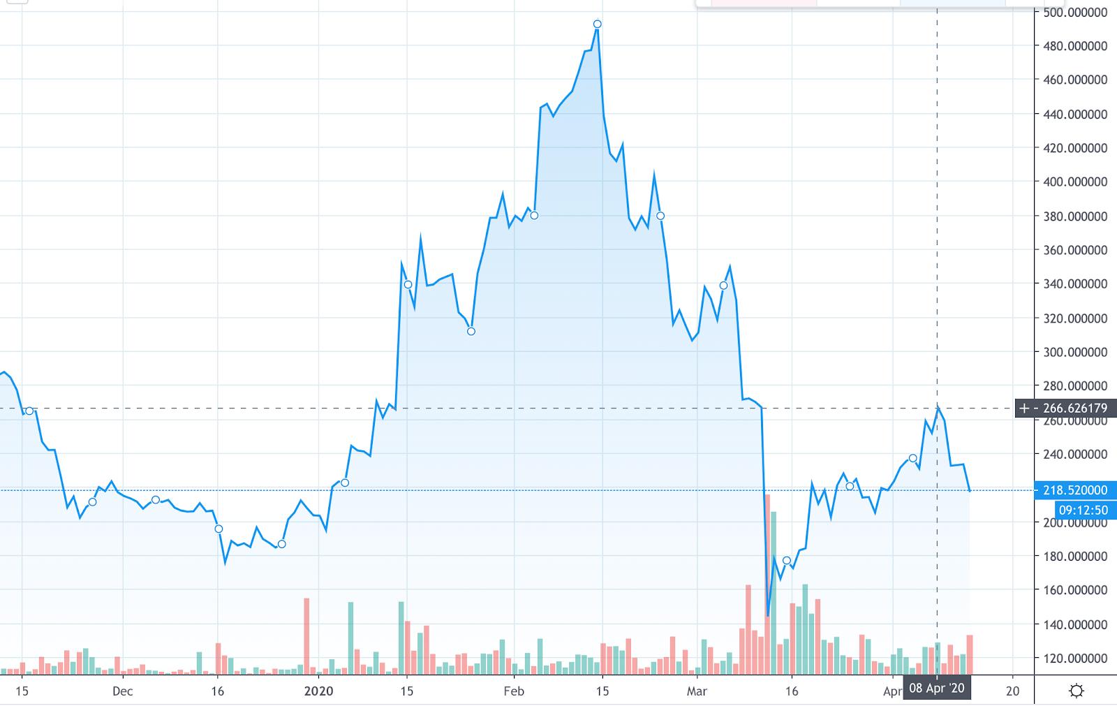 évolution du prix d'un bch en dollars suite au halving