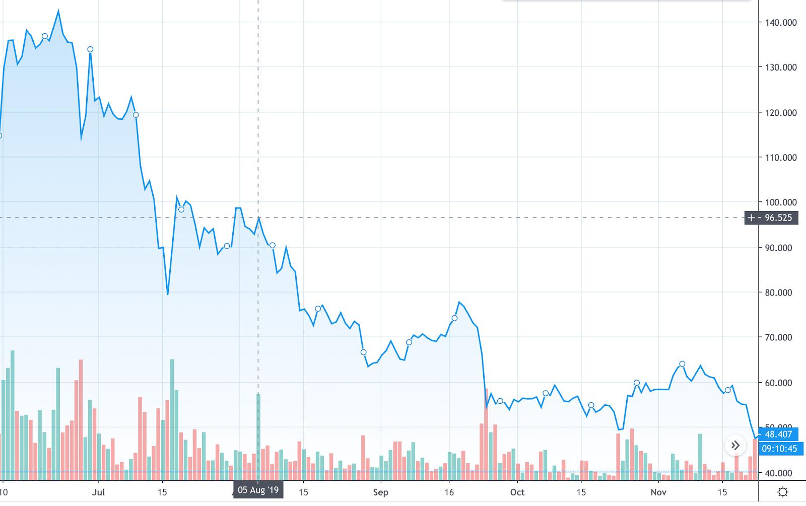 évolution du prix d'un litecoin en dollars suite au halving