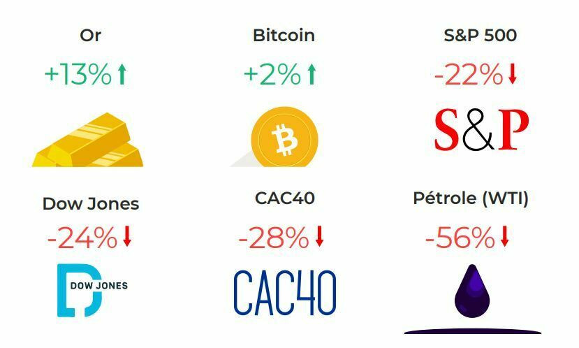 Bitcoin VS actifs traditionnels crise cryptos