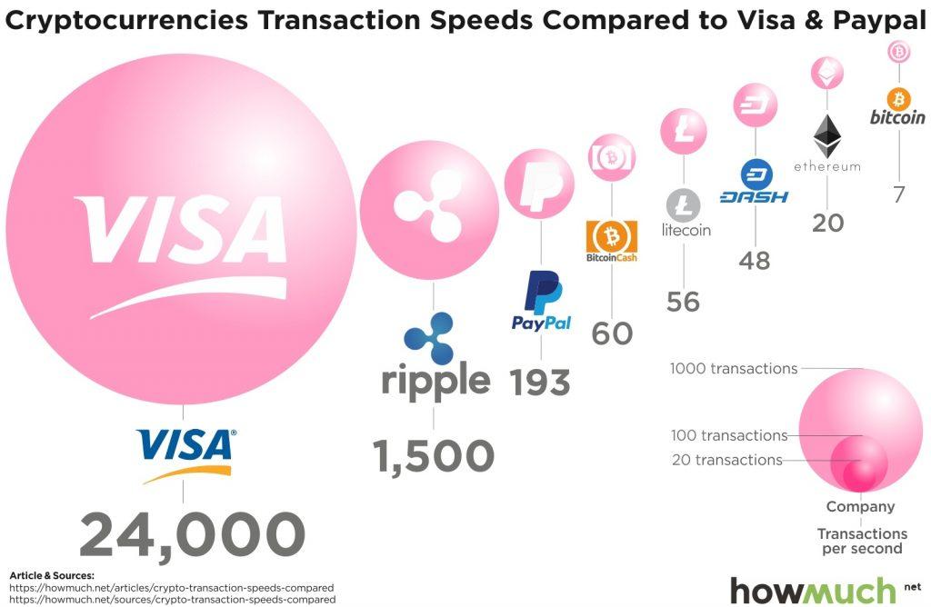 Comparaison VISA cryptos