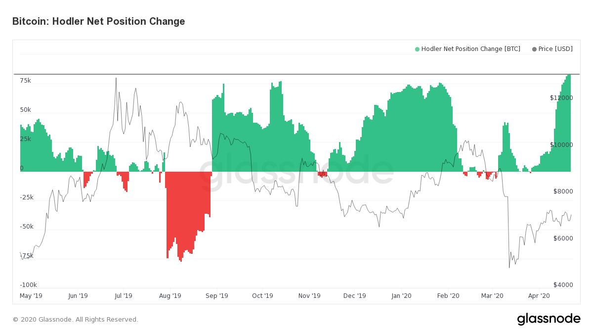 Achats ventes BTC hodlers Glassnode