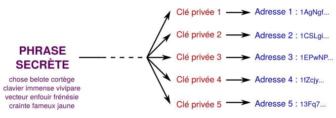 Phrase secrète clés privés adresses