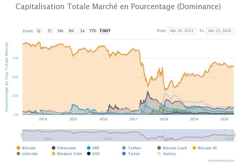 Capture d'écran de la dominance du Bitcoin prise sur CoinMarketCap