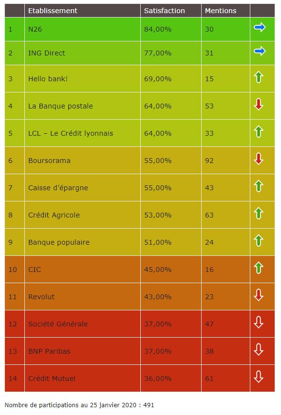 Classements banque favorables crypto par Bitcoin.fr