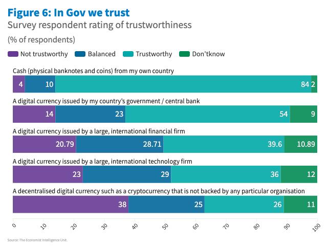 Confiance actifs numériques crypto gouvernementale