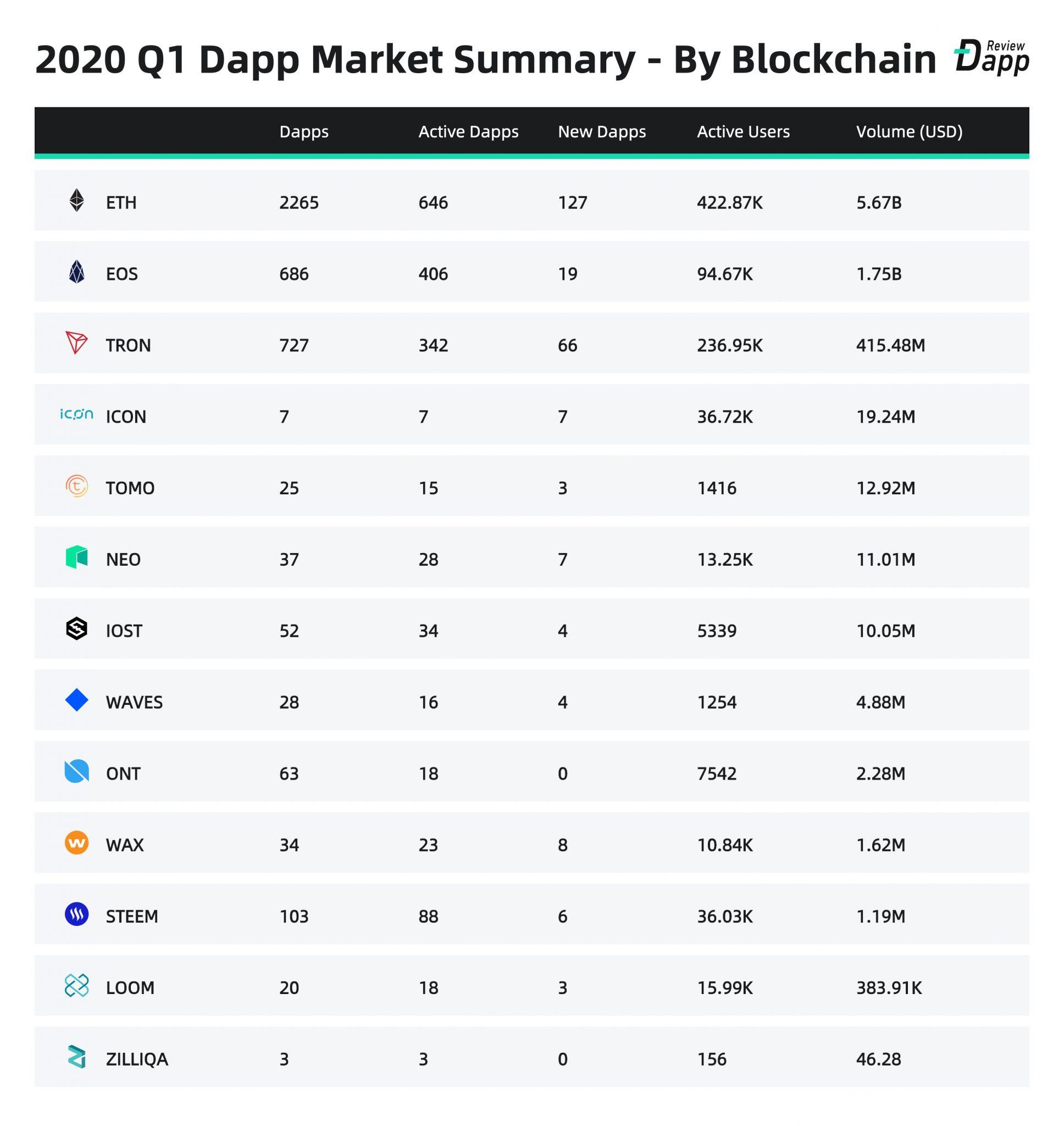 dApps blockchains premier trimestre 2020
