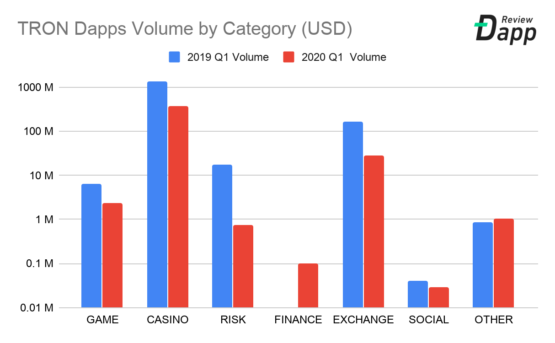 dApps Tron premier trimestre 2020