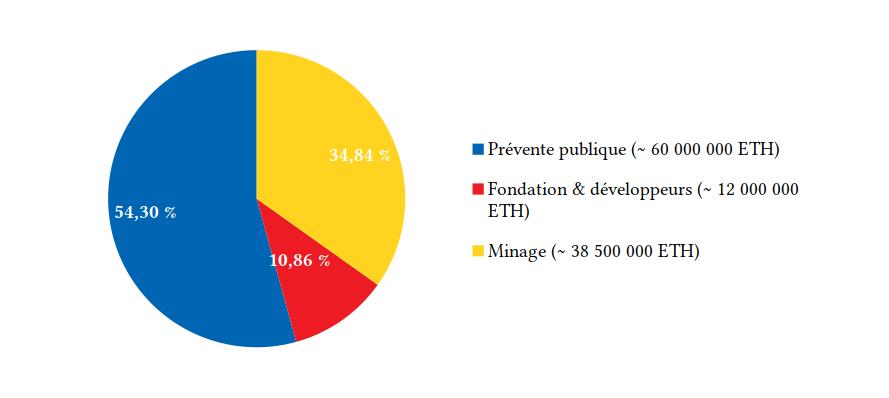 Distribution des éthers ETH