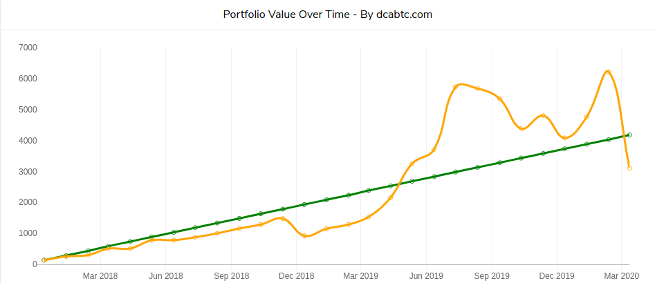 exemple investissement lissé dans le bitcoin