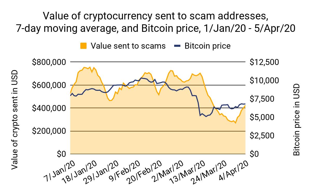 Valeur des fonds envoyés aux arnaques aux cryptos