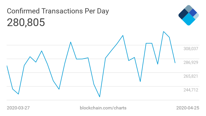 nombre de transactions bitcoin sur les 30 derniers jours