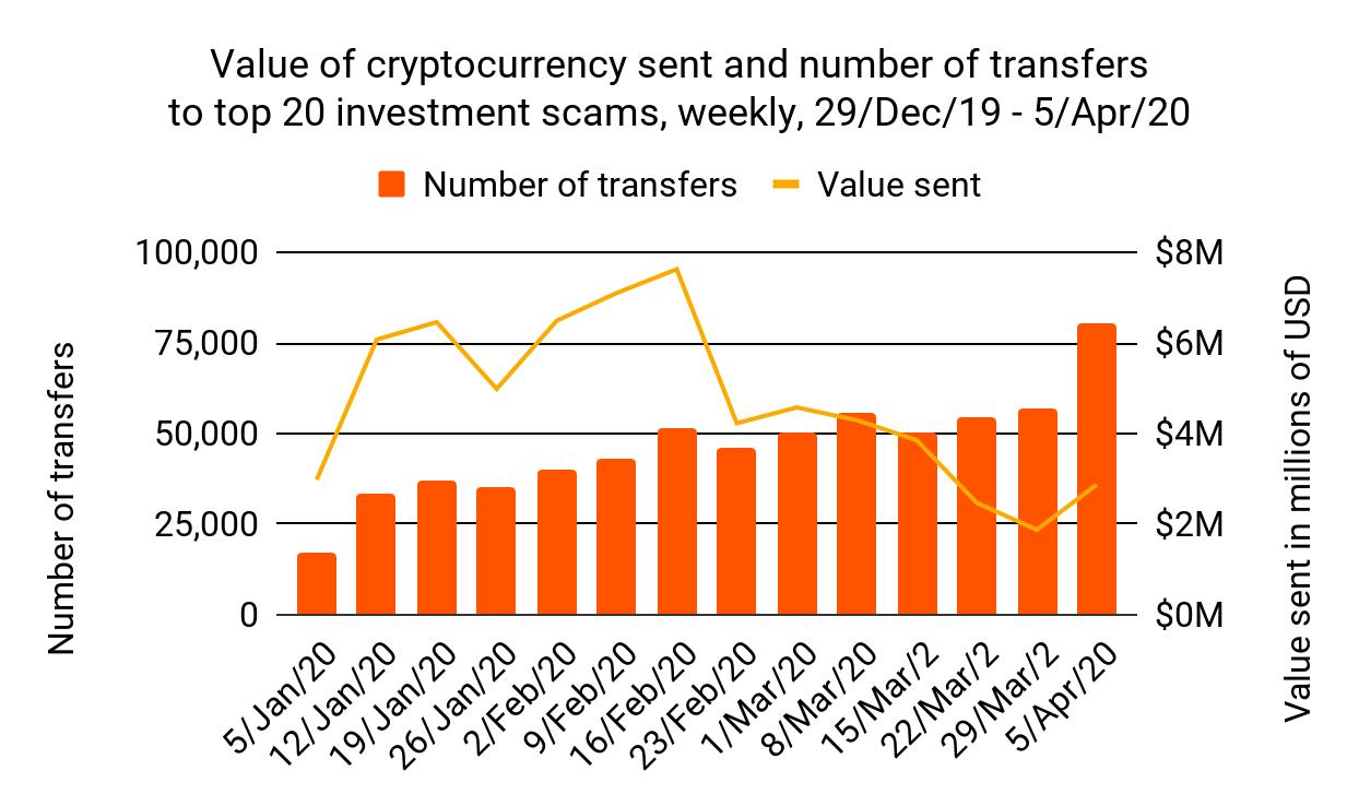 Nombre de transactions arnaques aux cryptos