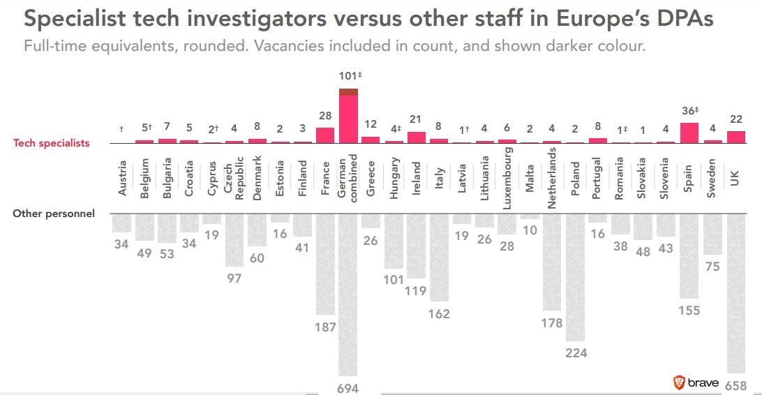 Gouvernements européens protection des données