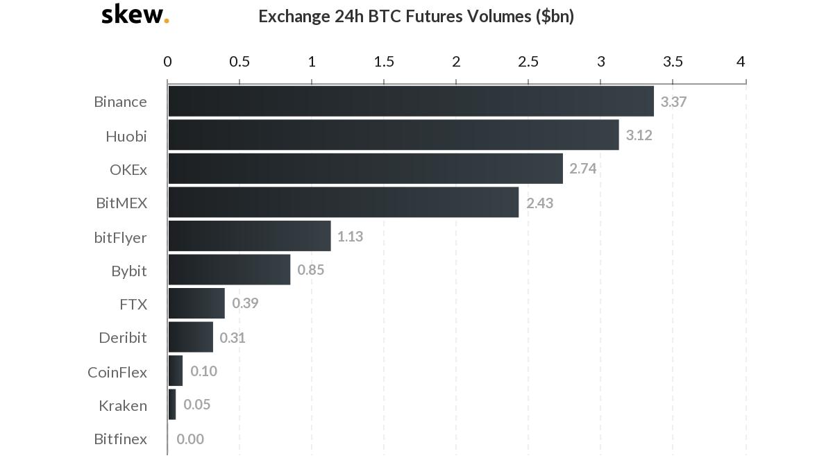 Volumes des futures sur les exchanges