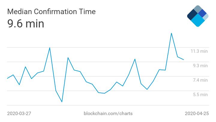 temps de confirmaton median transactions bitcoin 30 derniers jours