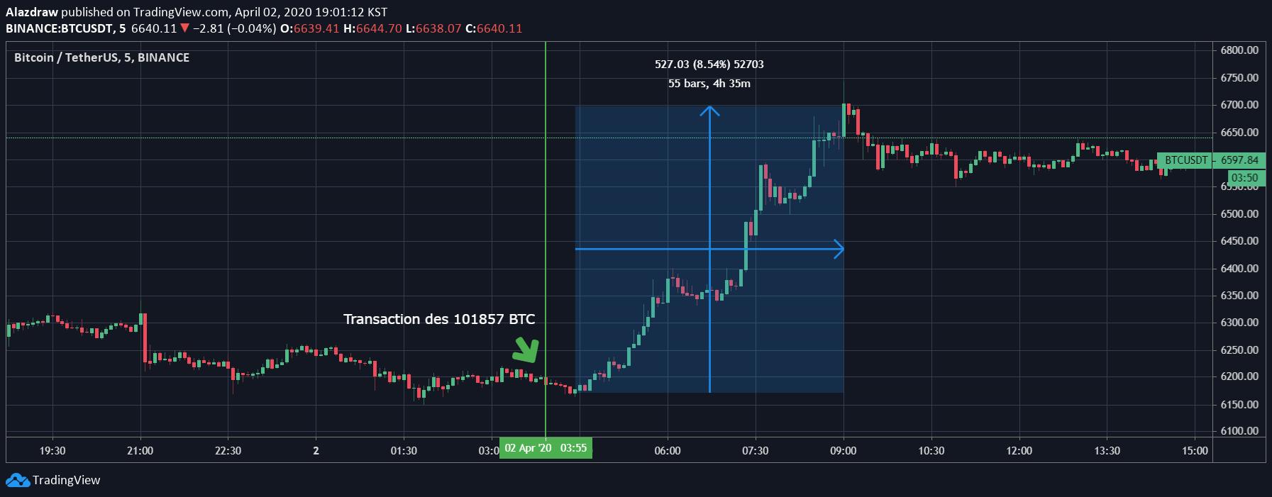 Cours du Bitcoin après transaction importante