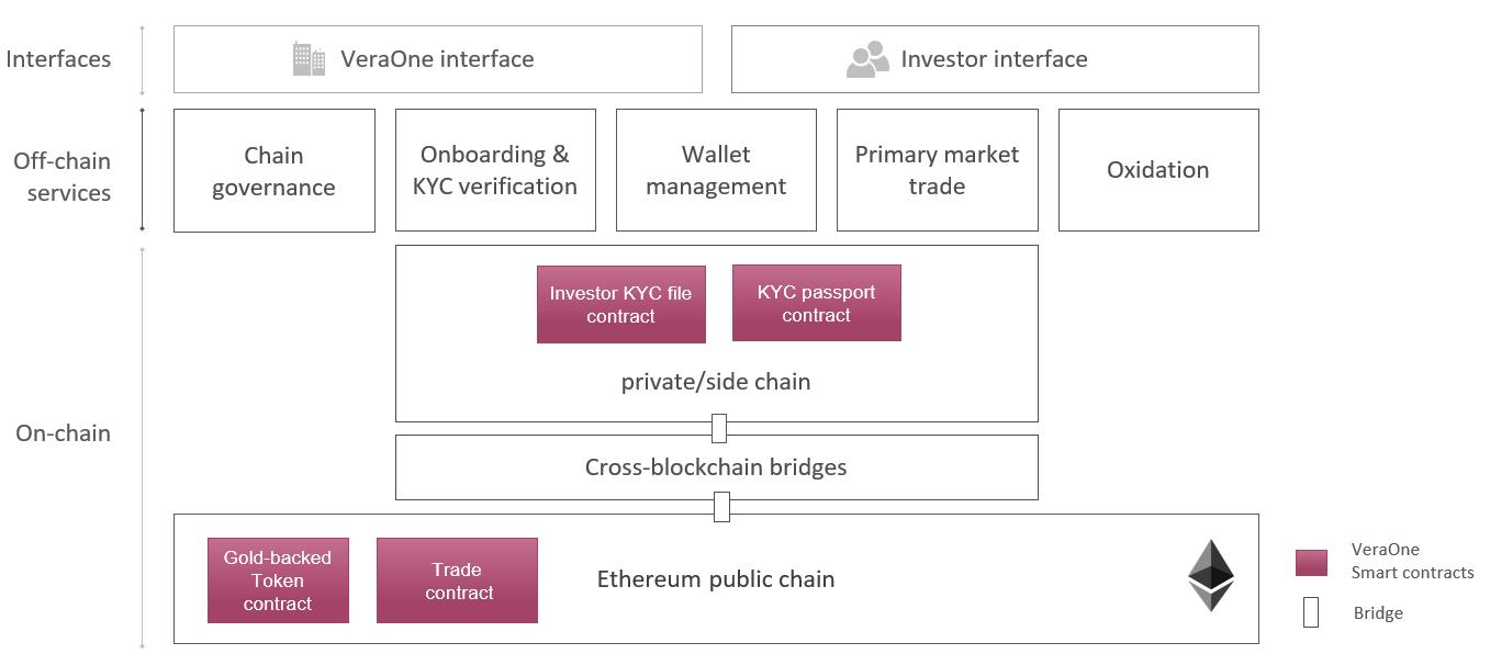 VeraOne - Smart-contract