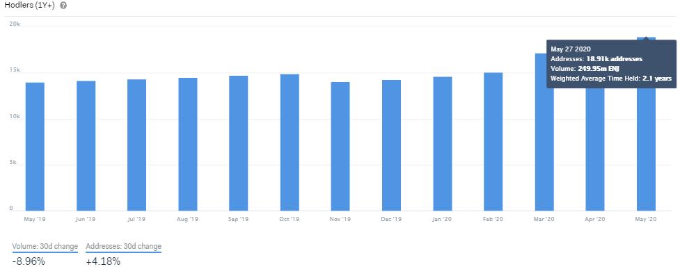 évolution du nombre de personnes qui possèdent pendant plus d'un an leurs tokens ENJ