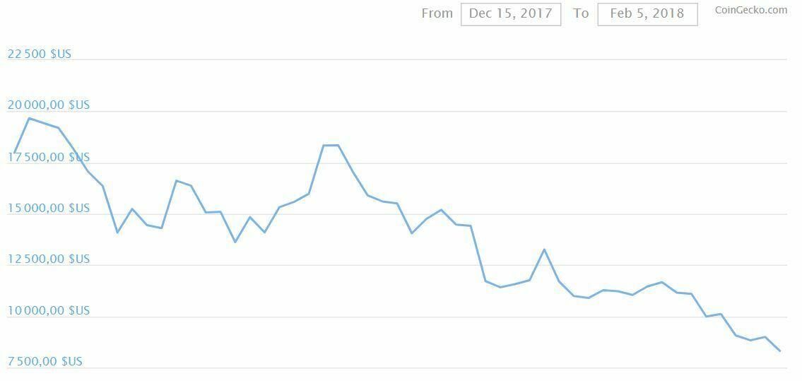 évolution prix bitcoin entre 15 décembre 2017 et 5 février 2018