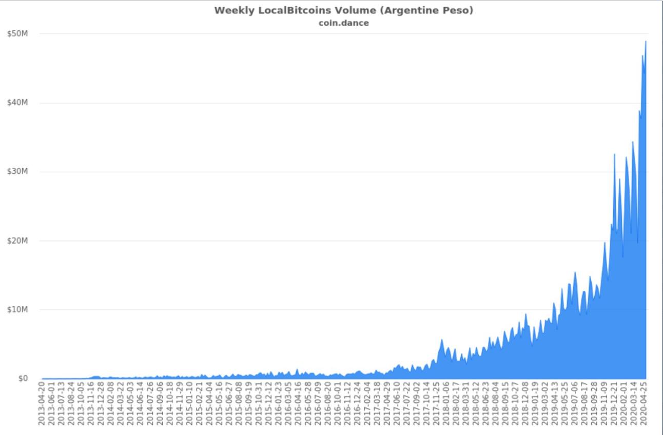 Evolution de l'achat de bitcoins en Argentine via la plateforme LocalBitcoins