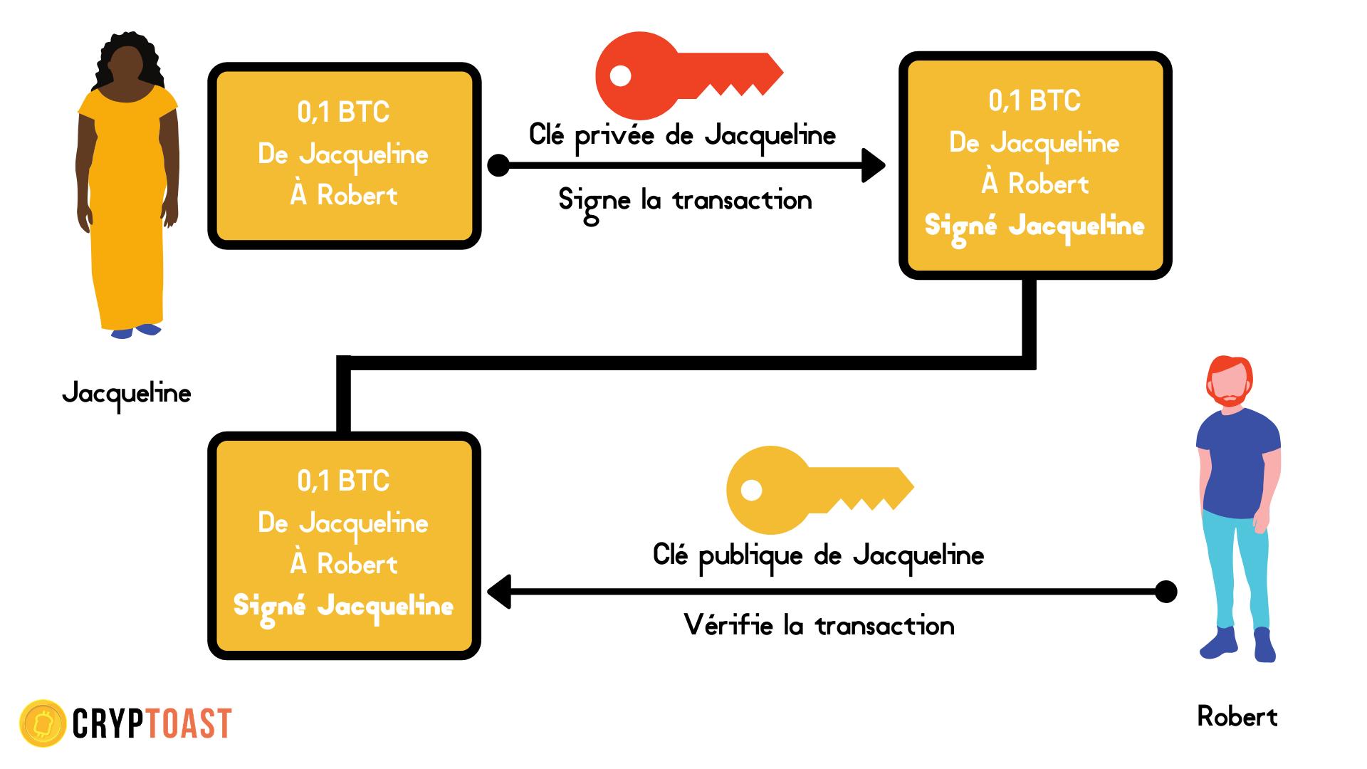 Clé privée clé publique transaction Bitcoin