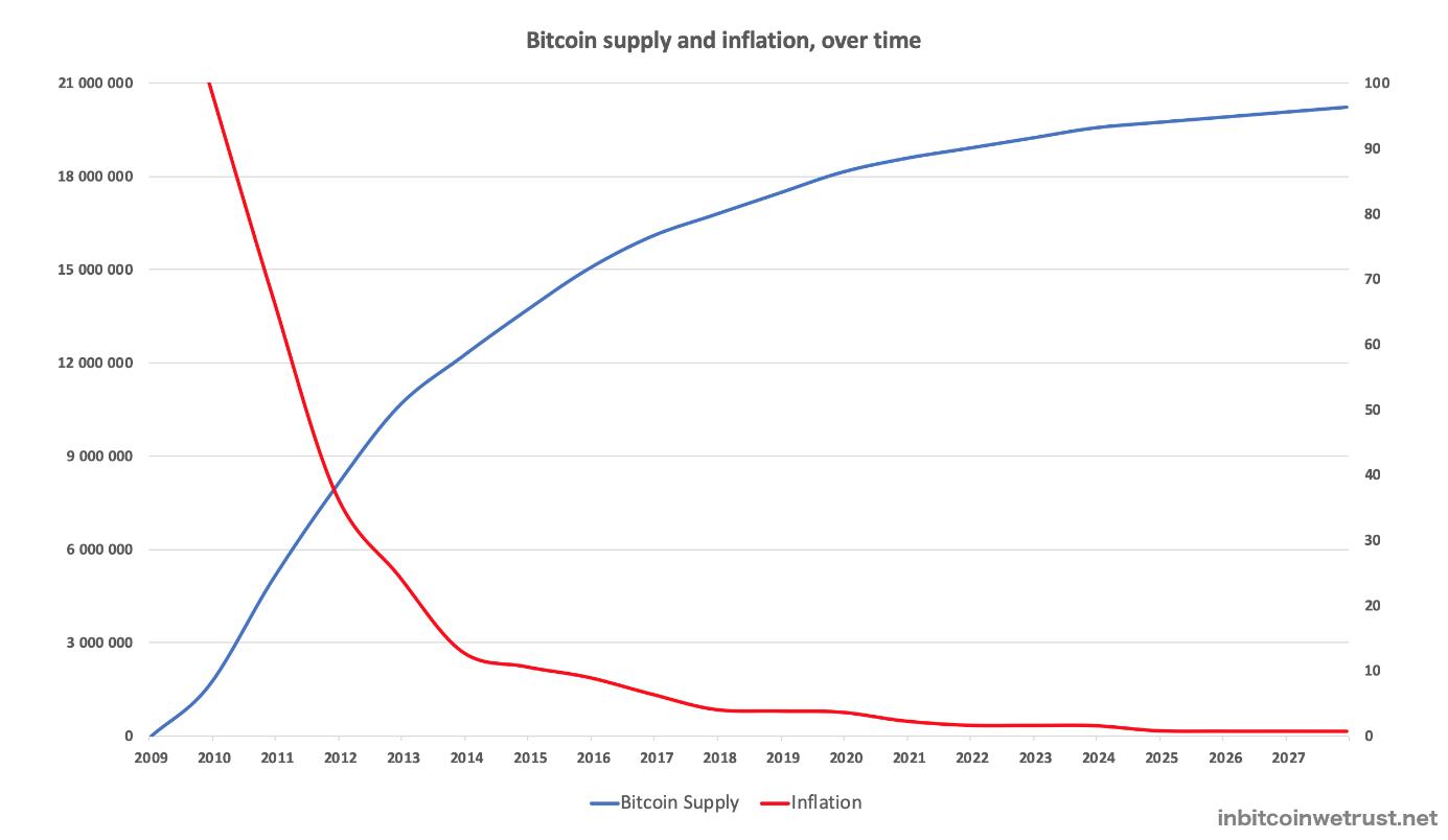 évolution du nombre de bitcoins et de son inflation dans le temps
