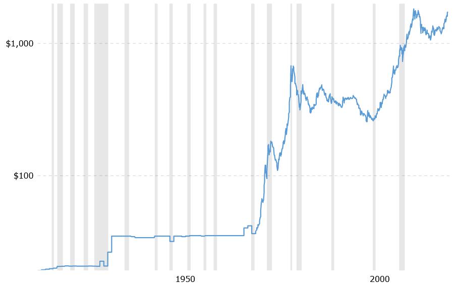 Prix de l'or sans ajustement pour l'inflation