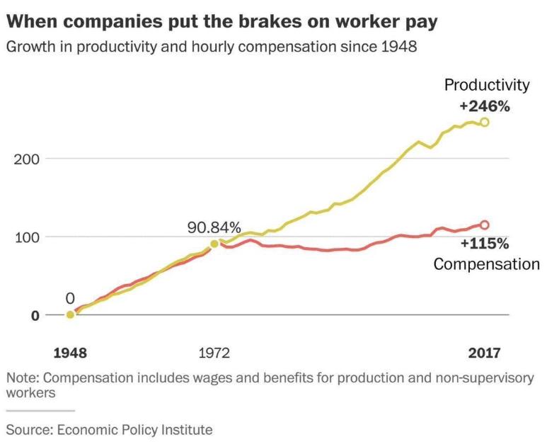 Rapport entre l'évolution de la productivité et de la rémunération des travailleurs