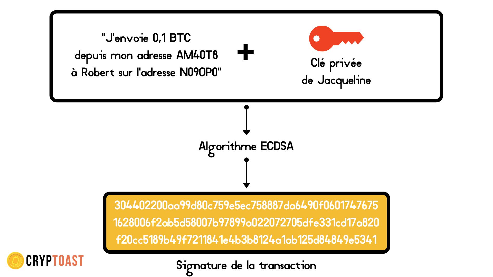 Signature transaction Bitcoin