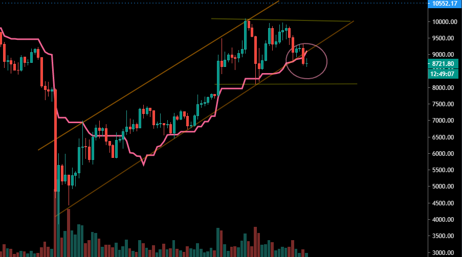 Le Bitcoin perd deux supports majeurs en Daily