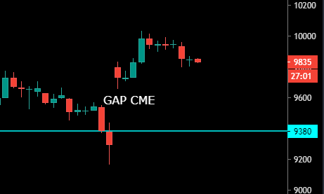 Gap sur le graphique des futures BTC du CME