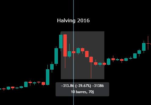 Evolution du prix du bitcoin suite au halving de 2016