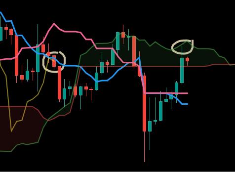 Utilisation de l'indicateur Ichimoku sur le Bitcoin