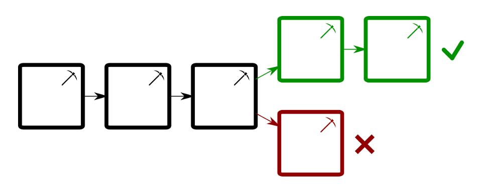 Embranchement chaîne de blocs résolution conflit