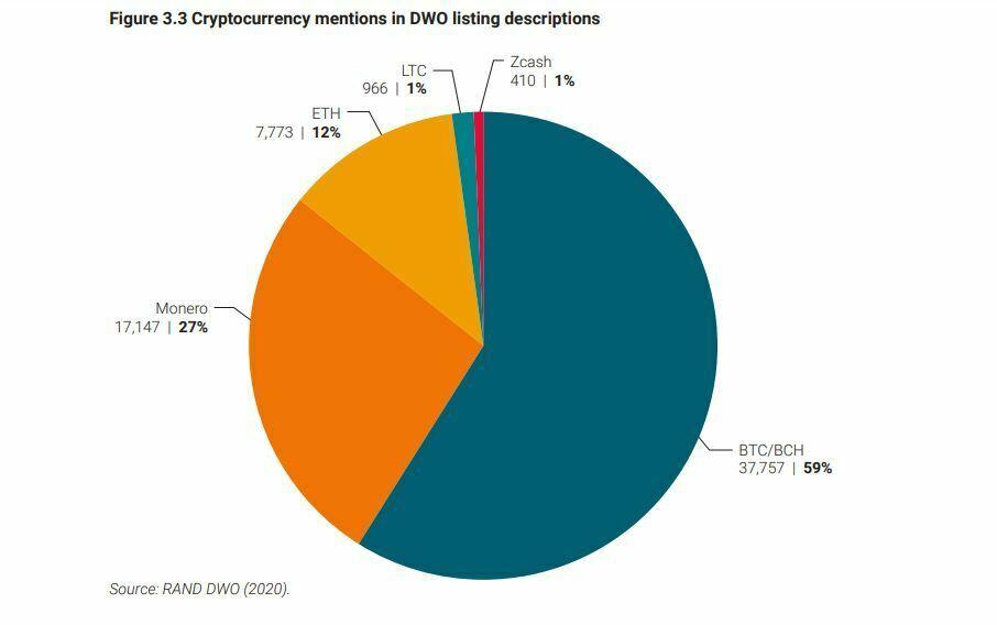 Crypto-monnaies mentionnées sur le Dark Web