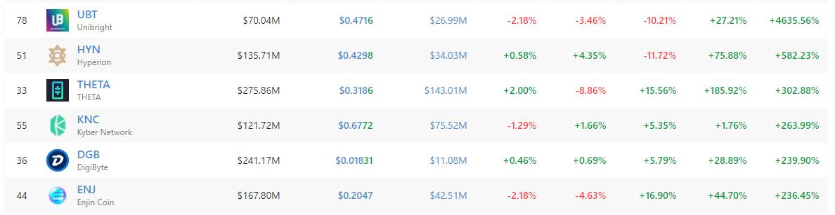 cryptos les plus performantes sur les 6 derniers mois parmi le top 100