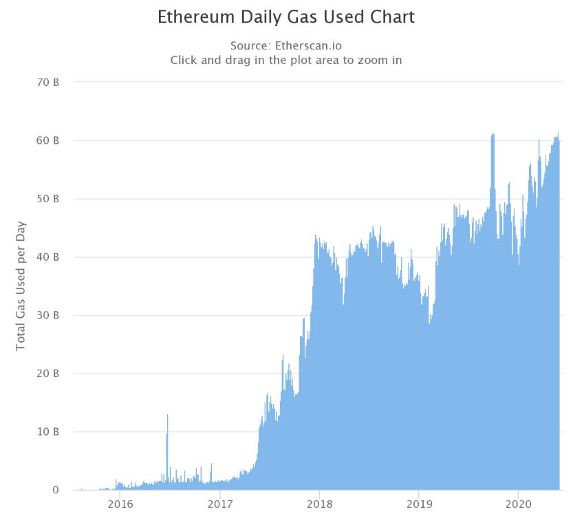 gas utilisé sur ethereum