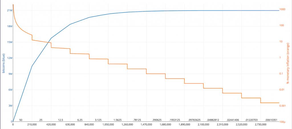 évolution du nombre de bitcoins émis et les récompenses pour chaque bloc