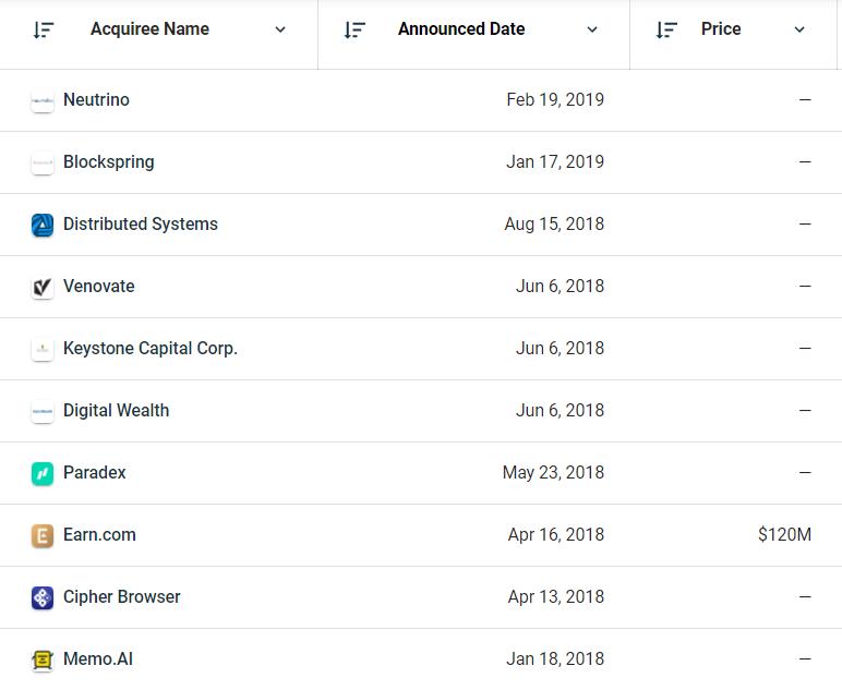 Liste des acquisitions de Coinbase